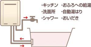 ガスふろ給湯器①