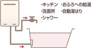 ガス給湯器①
