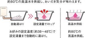 ガス給湯器②