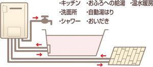 ガス給湯暖房用熱源機①