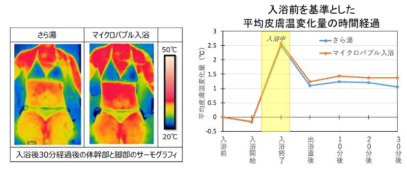 マイクロバブル温度変化グラフ