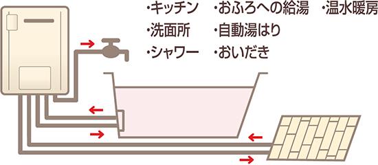 ガス給湯暖房用熱源機