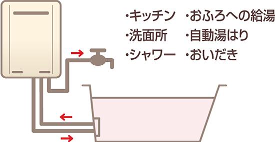 ガスふろ給湯器