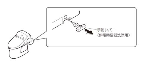 GG・GG800 手動レバー・電池なしタイプ 停電時洗浄方法1